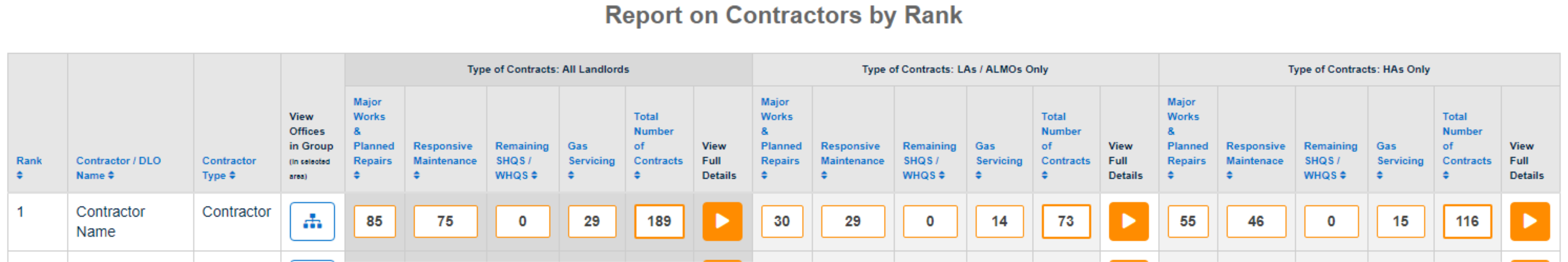 Contractors - DLOs - Reports on Contract Dates & Extensions